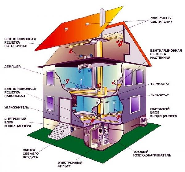 Пример организации системы отопления и вентиляции