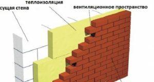 Теплоизоляция для стен