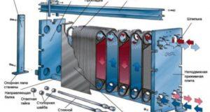 Виды теплообменного оборудования